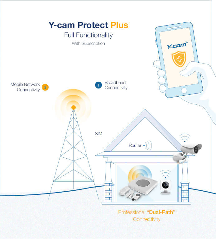 Y-cam Protect Plus